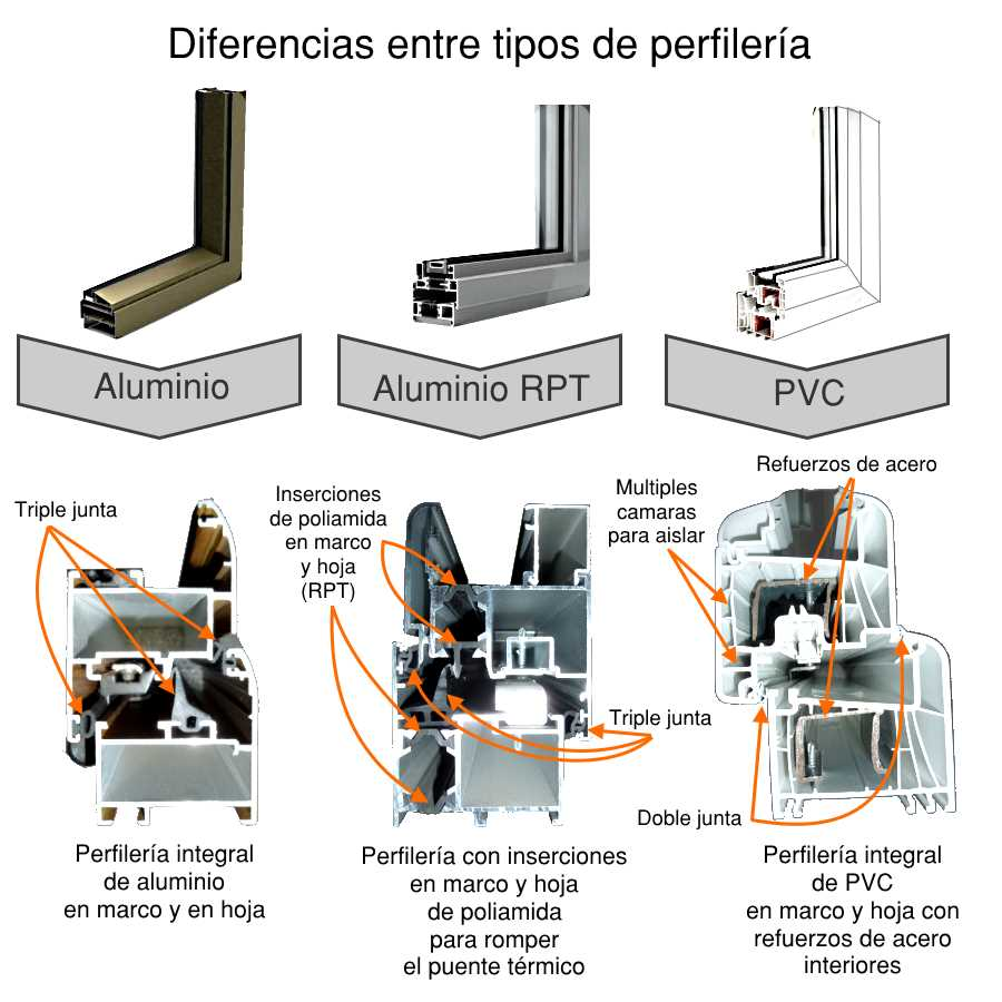 Informaci n sobre ventanas de aluminio aluminio rpt y pvc - Aluminio con rotura de puente termico ...