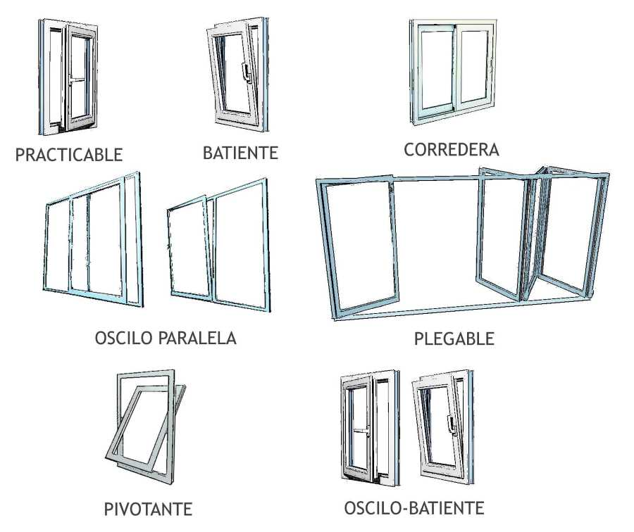 Información sobre ventanas de aluminio, aluminio RPT y PVC
