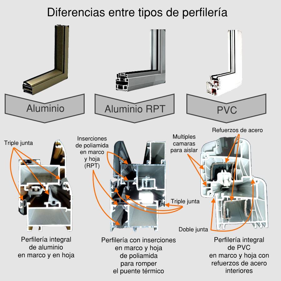 Informaci n sobre ventanas de aluminio aluminio rpt y pvc - Ventanas pvc o aluminio puente termico ...